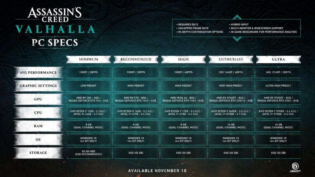 Assassins Creed Valhalla Системные требования