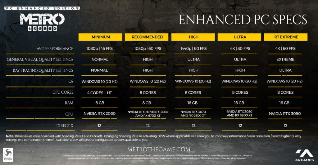 Metro Exodus: Enhanced Edition системные требования